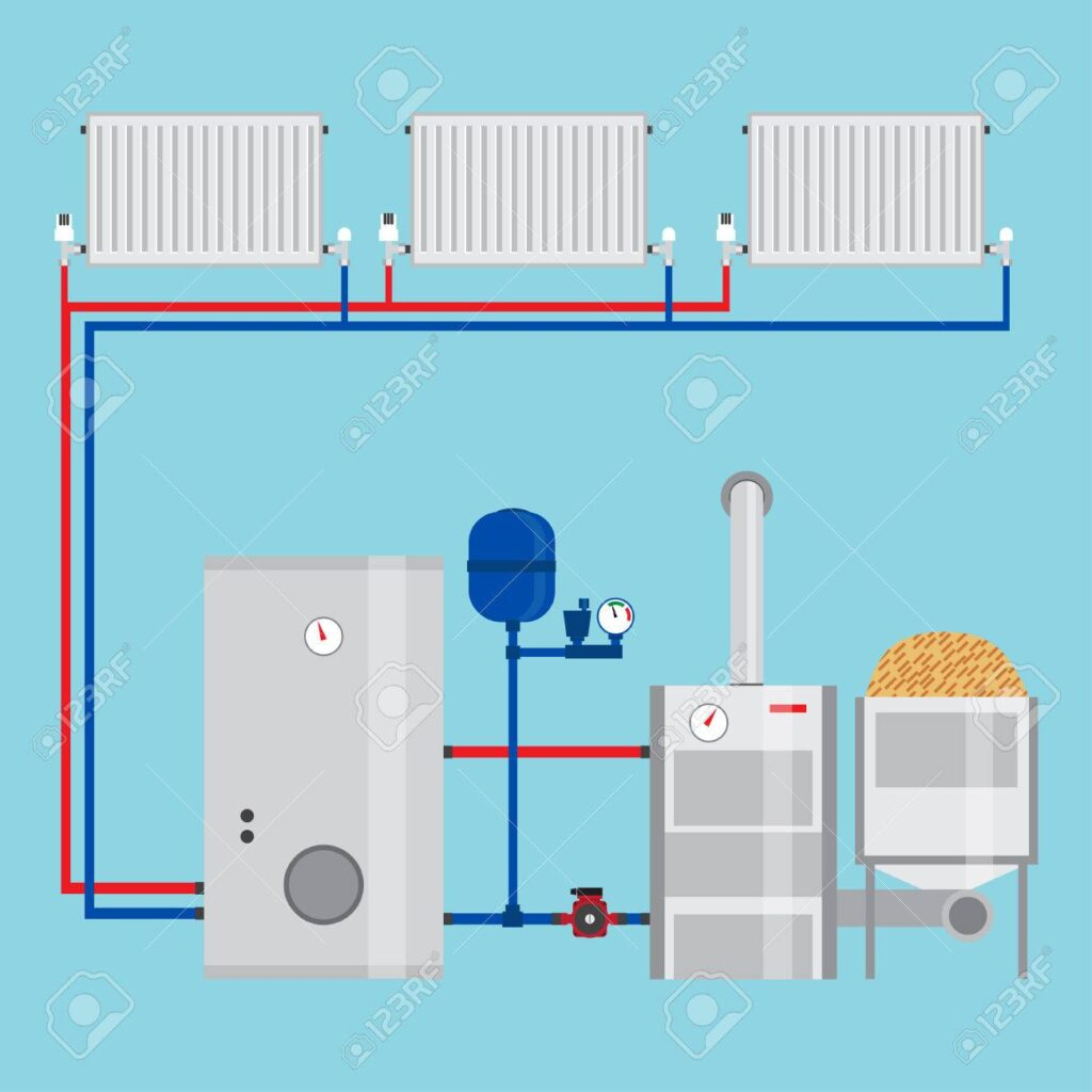 Šildymo sistemos pasirinkimas